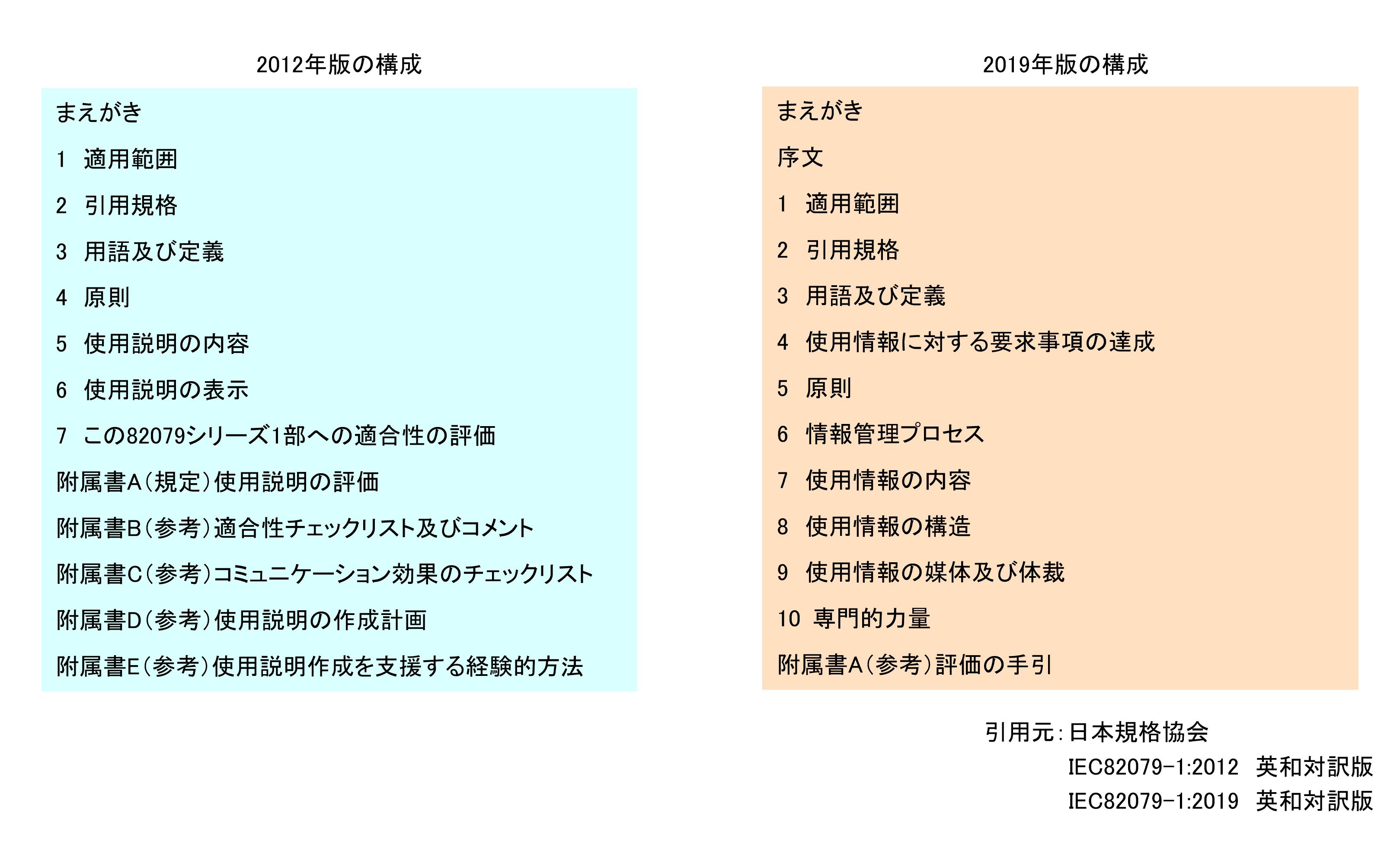 規格の構成